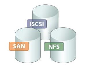 VMware datastore