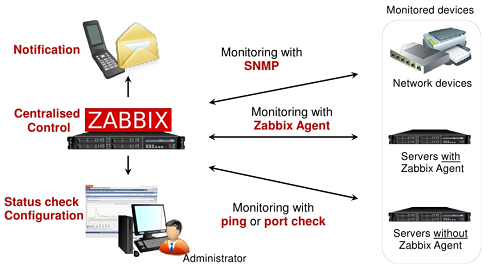 ZABBIX enterprise class monitoring solution